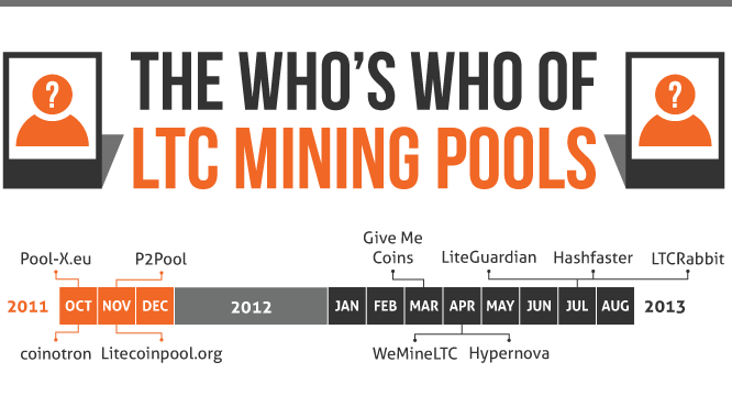 Litecoin mining pools: who's who? [infographic]