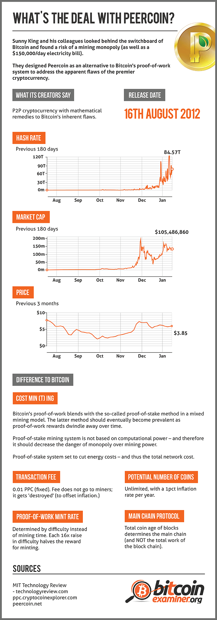 What's the deal with Peercoin? [infographic]