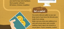 BTC for rookies: understanding Bitcoins and how to mine them [infographic]