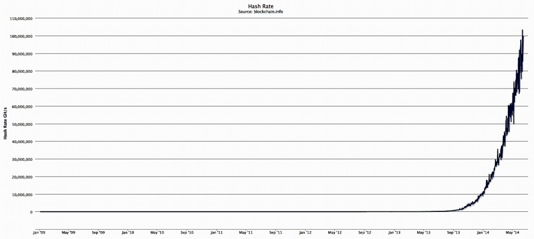 Bitcoin hash rate (all time)