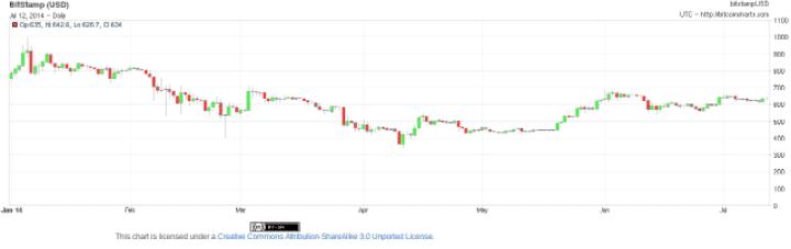 Chart courtesy of bitcoincharts.com