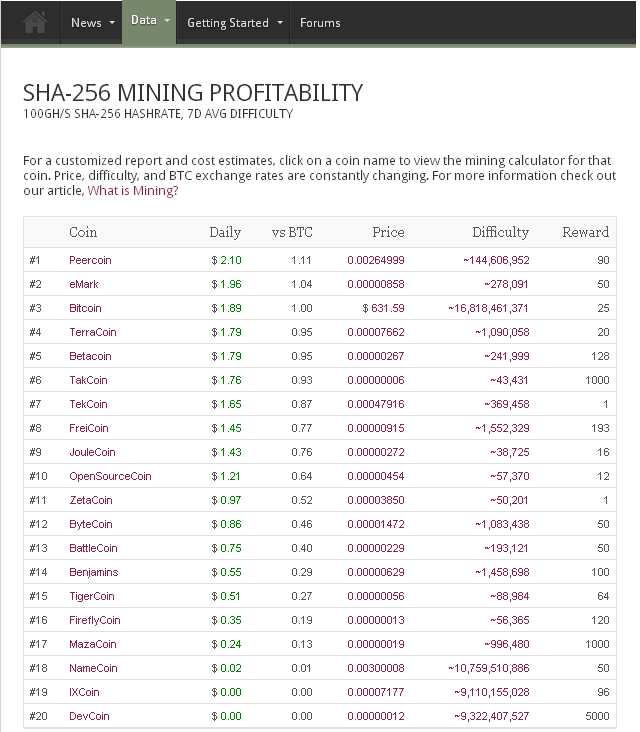 Coin Brief SHA 256 Mining Profitability List