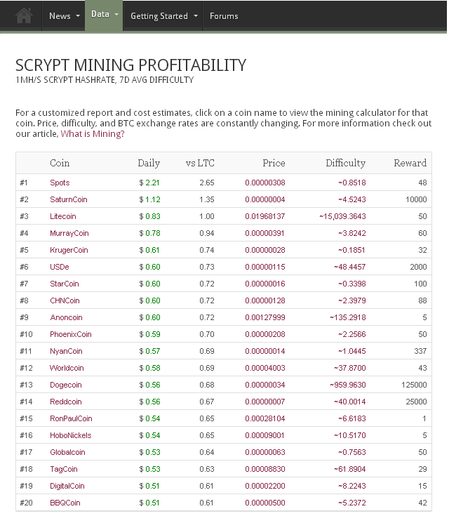Coin Brief Scrypt Mining Profitability List