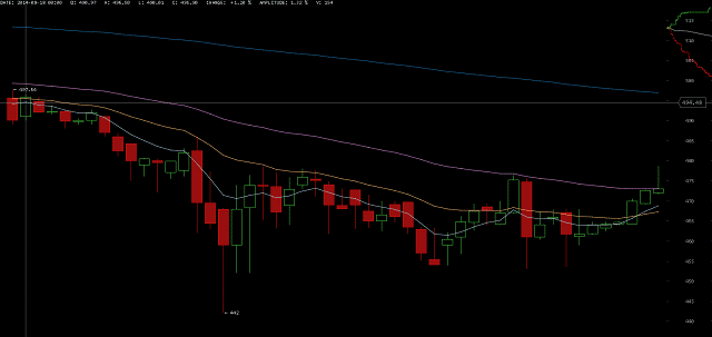 Price of Bitcoin on August 18 2014