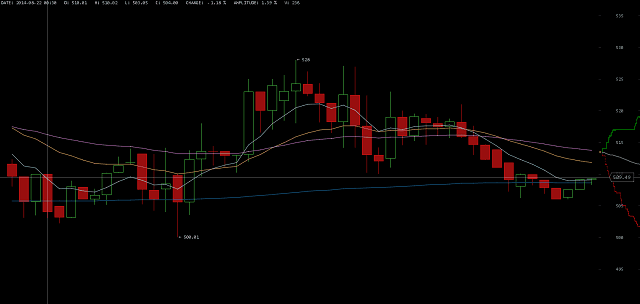 Price of Bitcoin on August 22 2014