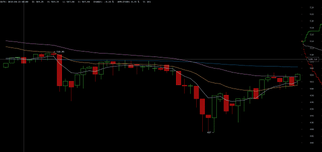 Price of Bitcoin on August 23 2014