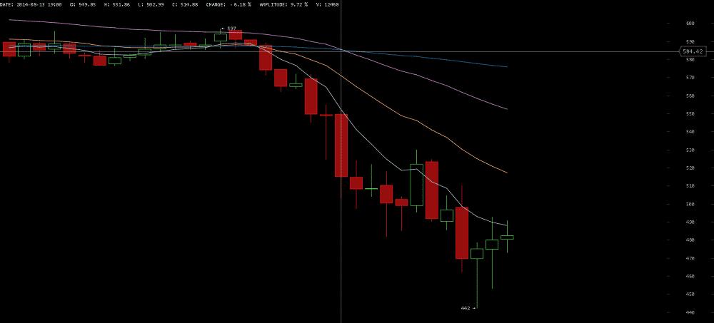 Bitcoin Strong Bearish Trend Confirmed on BitcoinWisdom - Coin Brief