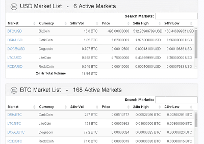 Altcoin Markets on Cryptsy Pull From Bitcoin's Marketcap