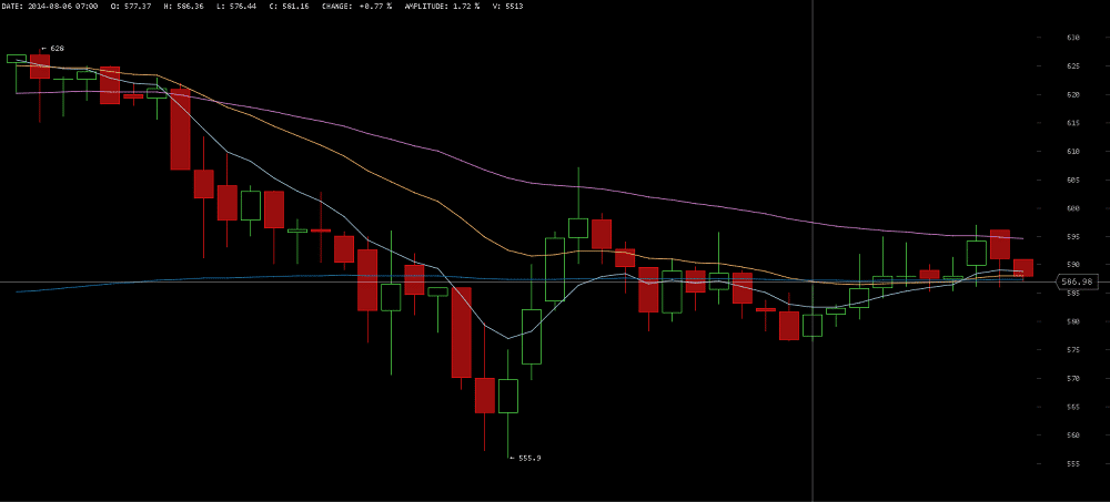 Bitcoin price chart september 1 2014