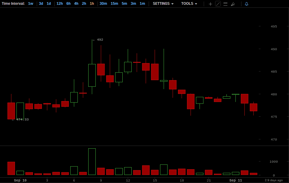 Bitcoin Price Chart for September 10, 2014