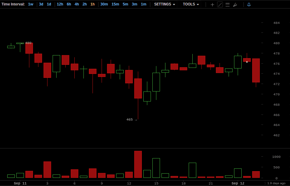 Bitcoin Price Chart for September 11, 2014