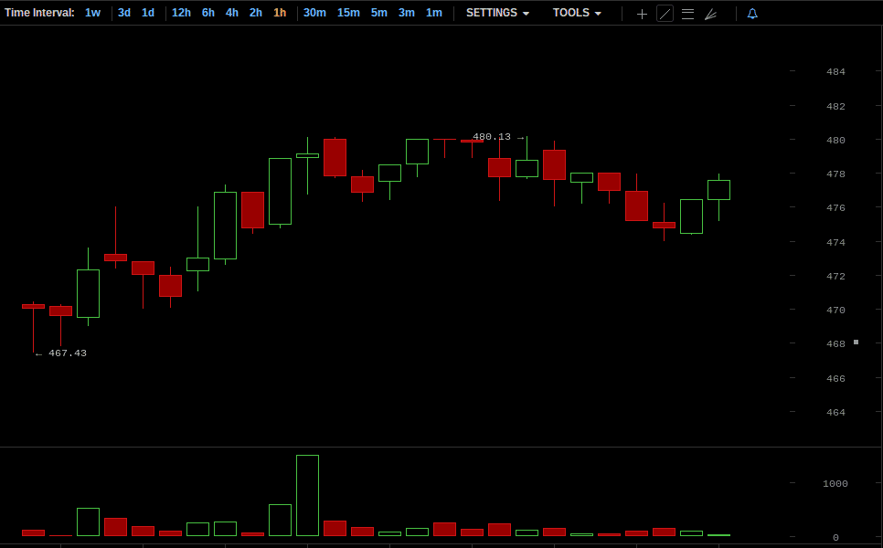 Bitcoin Price Chart for September 13, 2014