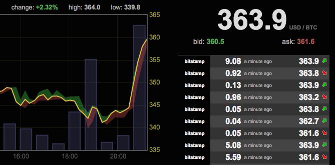 Bitcoin price spike after Microsoft news