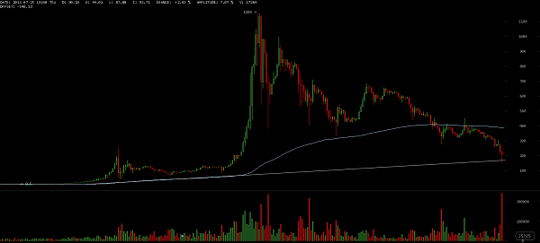 Bitcoin's Price from 2013-2015