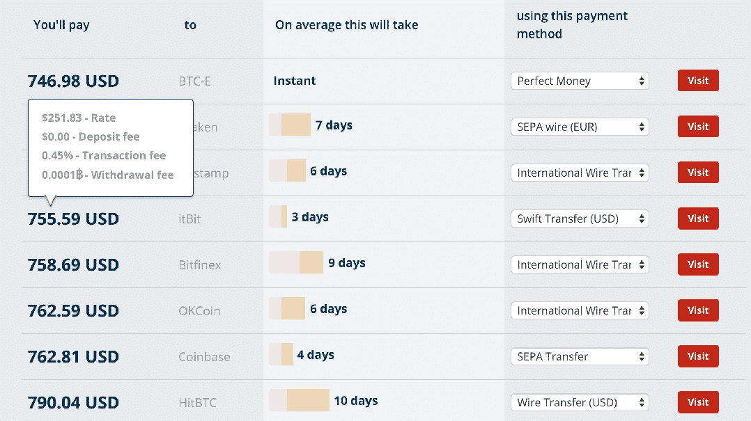 Bitcoin rate calculator