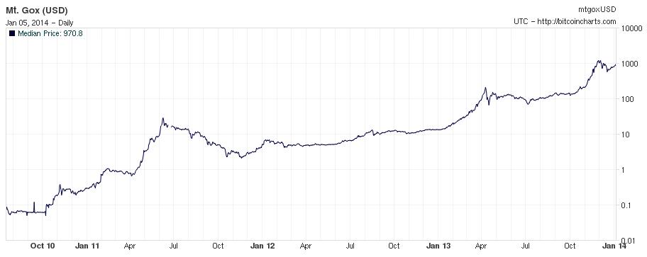 where bitcoin usd China