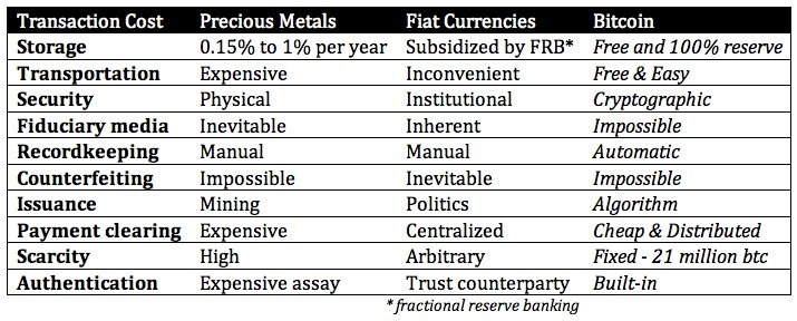 Comparison of PM's, Fiat, Bitcoin