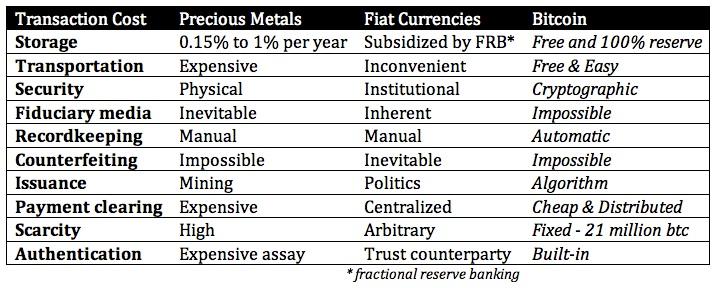 comércio de bitcoin por fiat novidade moeda digital volume total de transações de bitcoin