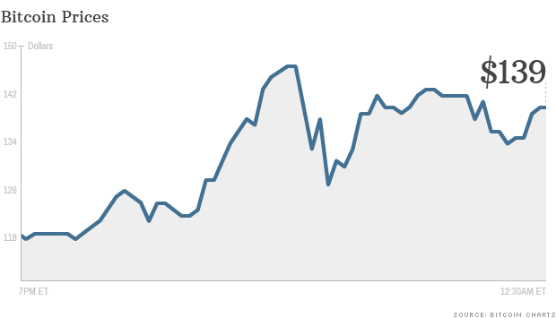 00b0f_130403140259-bitcoin-prices-chart-620xa