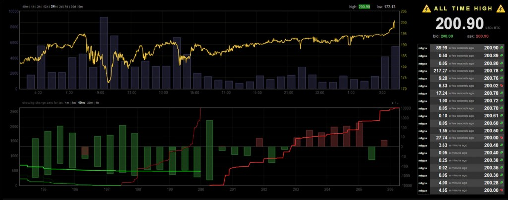 March to April 2013 Total Bitcoin market cap passes $1 billion with the Price Breaking the $200 mark mod