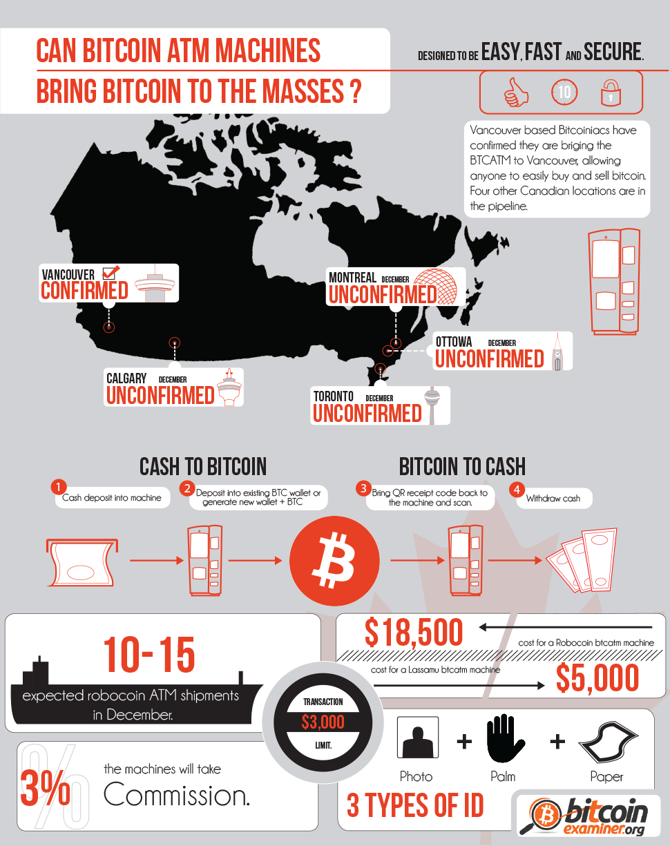 Bitcoin ATM In Canada Infographic