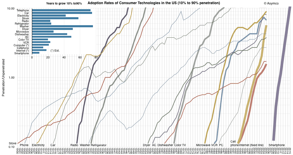 Technology adoption rate