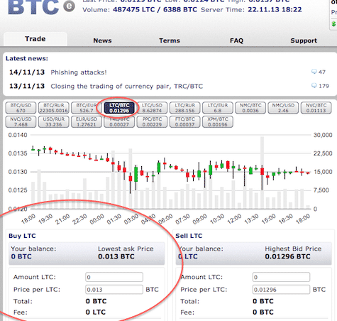 Buy Litecoin with Bitcoin