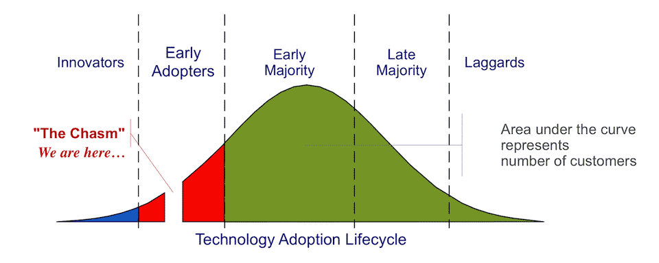 Technology adoption life cycle BItcoin