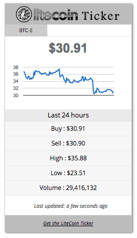 Litecoin Price Ticker Widget
