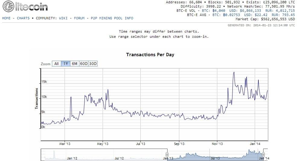 Stellar, Litecoin, Cardano, NEO, EOS: Price Analysis, Feb. 09. trailer  bitcoin mine estimate benefits of using a credit card.The price has grown.
