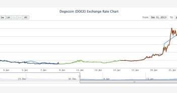 Dogecoin value 2014