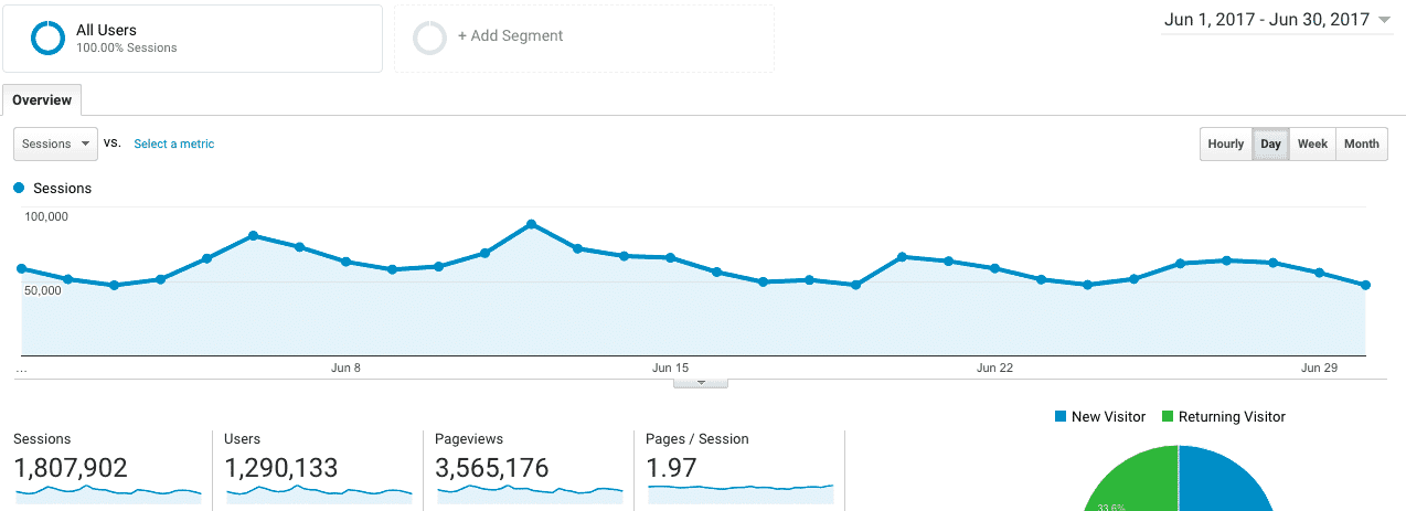 99Bitcoins traffic June 2017