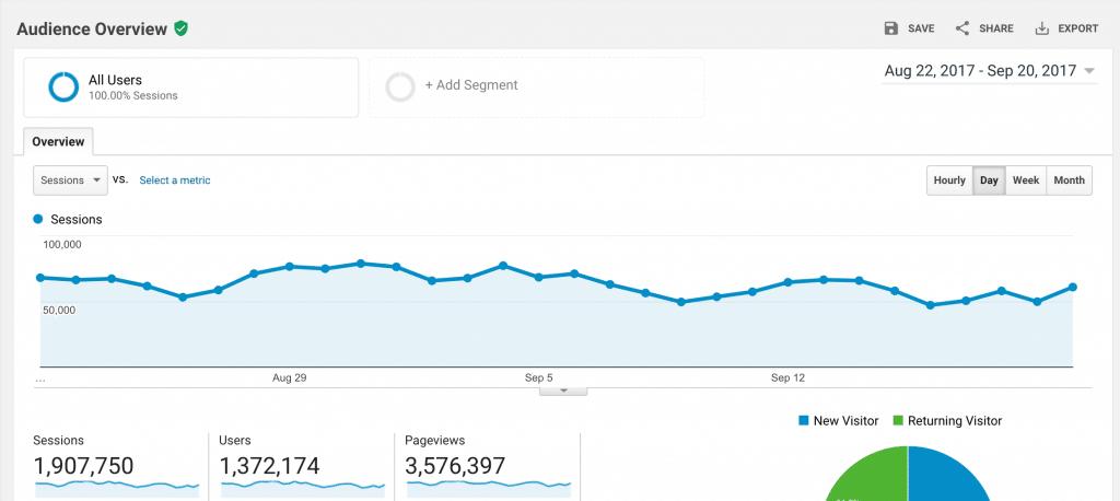 99Bitcoins traffic