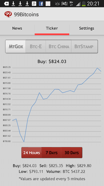 Bitcoin ticker price