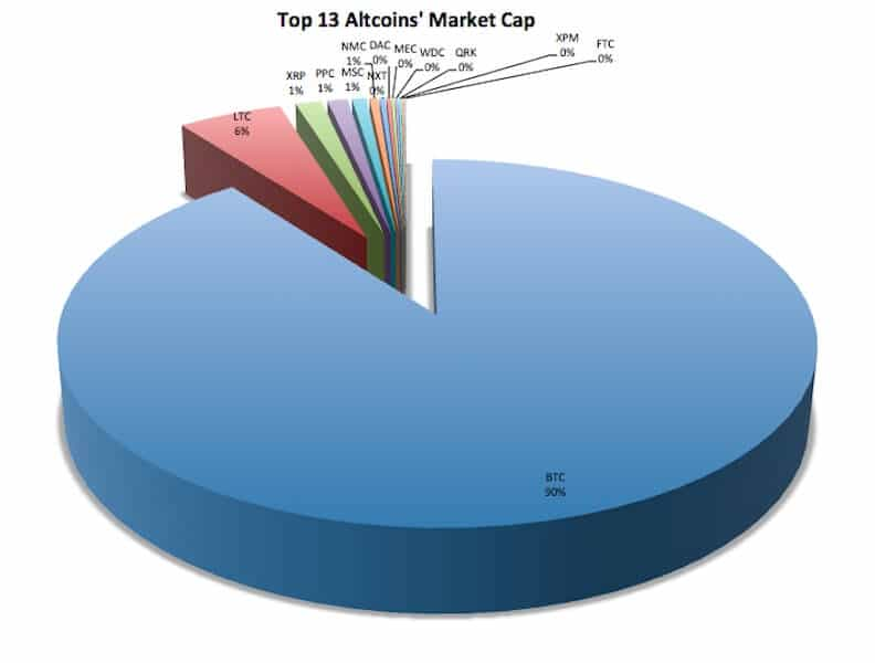 altcoin chart