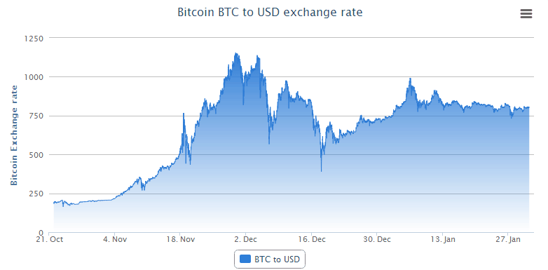 Bitcoin Exchange Rate Chart