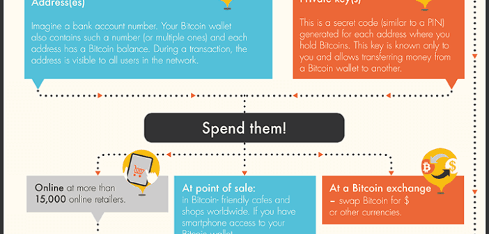 How To Explain Bitcoin Your Grandparents Infographic