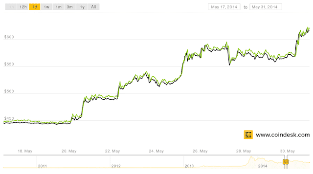 Bitcoin price surged in late May 2014