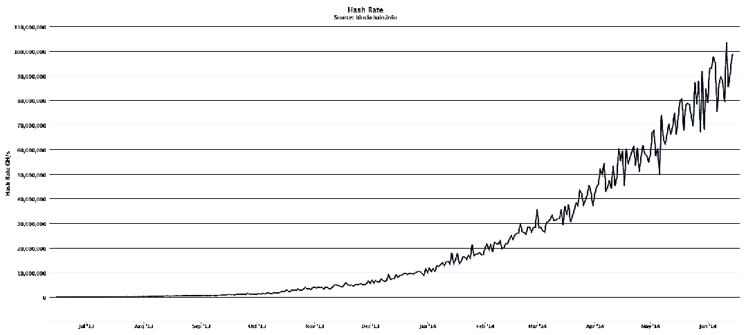 Bitcoin hash rate (year)