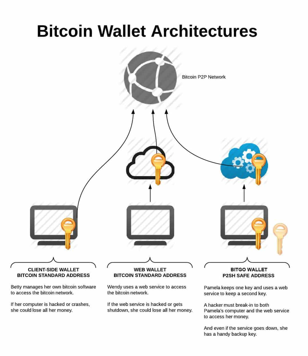 Bitcoin Wallet Architecture Comparison