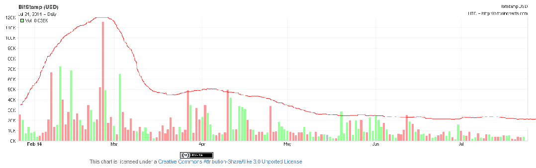A chart showing the trading volume for the last 6 months. Arbitrary trend line hand-drawn, without the aid of computer programs, by Evan Faggart