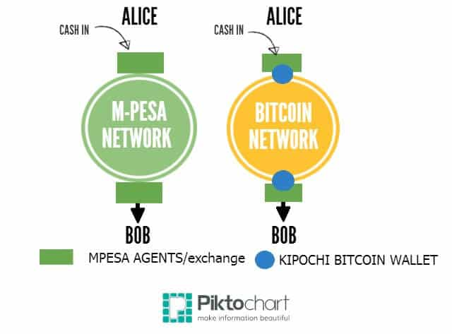 How Kipochi and Mpesa Work