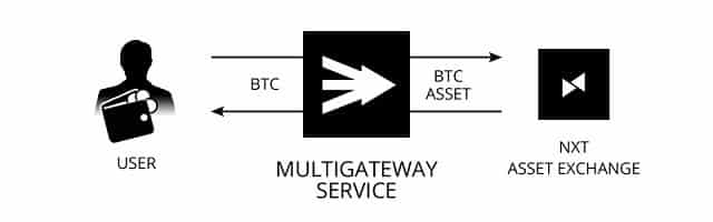 Release of Nxt Multigateway service: trade BTC and LTC within Nxt!