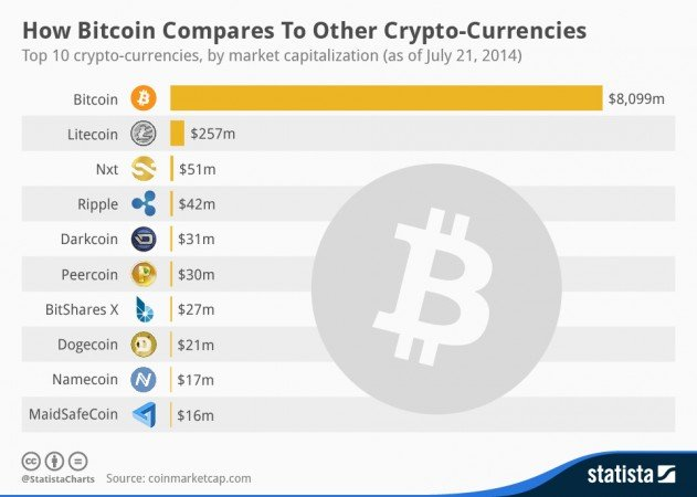 chartoftheday_2476_Crypto_Currency_Market_Capitalization_n-631x450