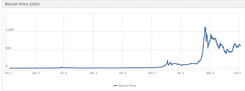 Deflation Part 1 The Deflationary Nature Of Bitcoin Price