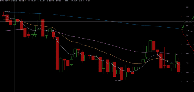 Price of Bitcoin on August 17 2014