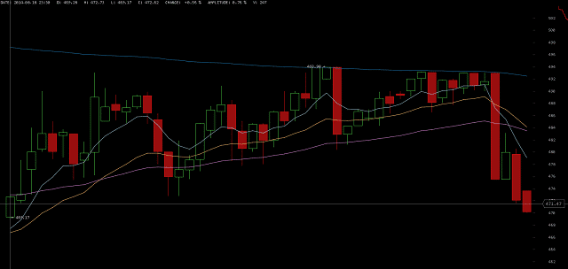 Price of Bitcoin on August 19 2014