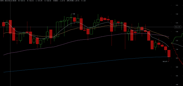 Price of Bitcoin on August 20 2014