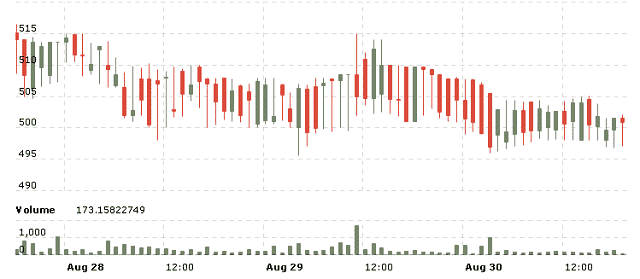 Coin Brief Weekly Bitcoin Price Report: August 24-30, 2014