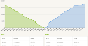 Order Book for the Bitcoin Exchange Bitstamp